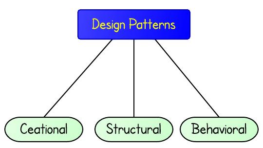 Hệ thống 23 mẫu Design Patterns