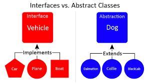 Abstract vs Interface. So sánh interface và abstract