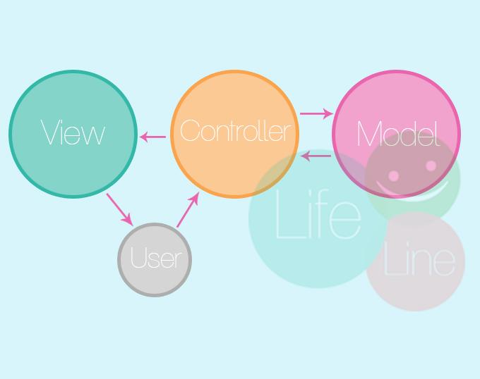 Pattern MVC là gì?