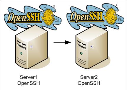 OpenSSH là gì?