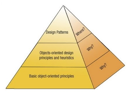 Khái niệm về OOD – Object oriented design