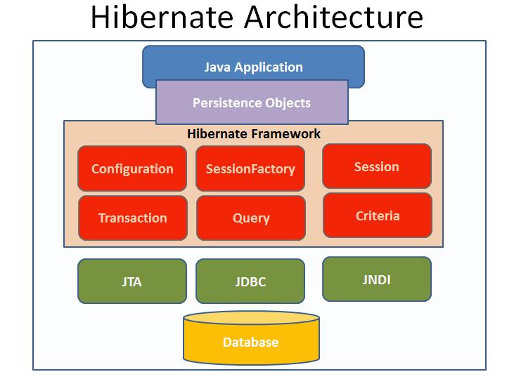 Hibernate là khỉ gì? sao phải dùng nó thay JDBC – LCDUNG